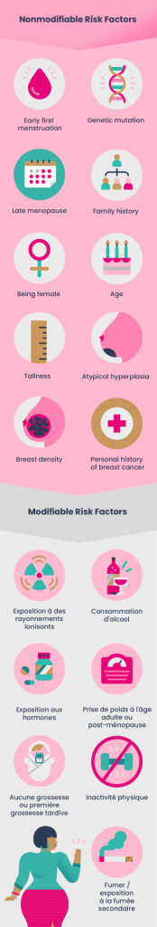 Info-graphic showing the different risk factors for breast cancer in women.