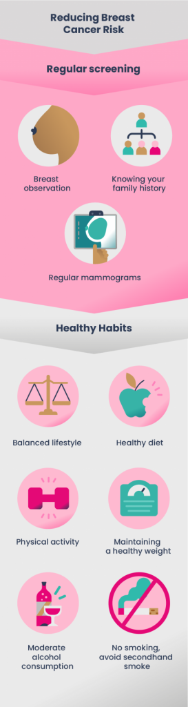 Infographic presenting regular screening methods as well as healthy habits to reduce risks of developping breast cancer.